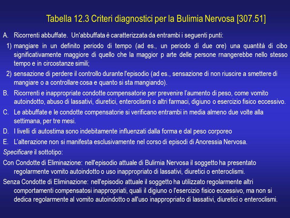 Tabella 12.3 Criteri diagnostici per la Bulimia Nervosa [307.51]